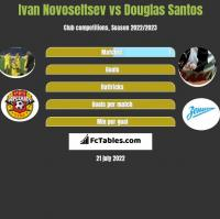 Ivan Novoseltsev vs Douglas Santos h2h player stats