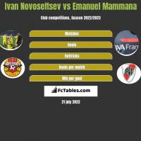 Ivan Novoseltsev vs Emanuel Mammana h2h player stats