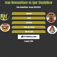 Ivan Novoseltsev vs Igor Smolnikov h2h player stats
