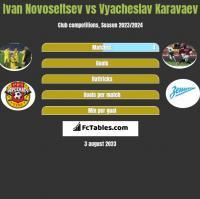 Ivan Novoseltsev vs Vyacheslav Karavaev h2h player stats