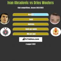 Ivan Obradovic vs Dries Wouters h2h player stats