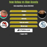 Ivan Ochoa vs Alan Acosta h2h player stats
