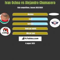 Ivan Ochoa vs Alejandro Chumacero h2h player stats