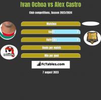 Ivan Ochoa vs Alex Castro h2h player stats