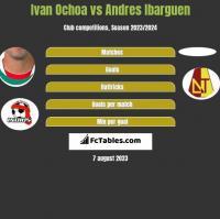 Ivan Ochoa vs Andres Ibarguen h2h player stats