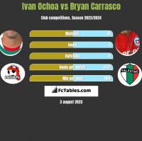 Ivan Ochoa vs Bryan Carrasco h2h player stats