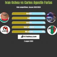 Ivan Ochoa vs Carlos Agustin Farias h2h player stats