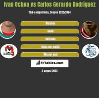Ivan Ochoa vs Carlos Gerardo Rodriguez h2h player stats