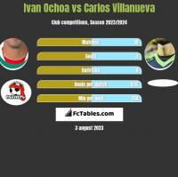 Ivan Ochoa vs Carlos Villanueva h2h player stats