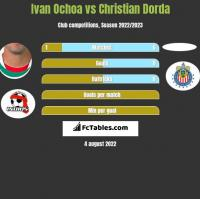 Ivan Ochoa vs Christian Dorda h2h player stats