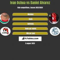 Ivan Ochoa vs Daniel Alvarez h2h player stats
