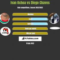 Ivan Ochoa vs Diego Chaves h2h player stats