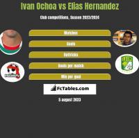 Ivan Ochoa vs Elias Hernandez h2h player stats