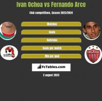 Ivan Ochoa vs Fernando Arce h2h player stats