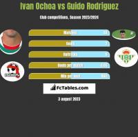 Ivan Ochoa vs Guido Rodriguez h2h player stats