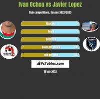 Ivan Ochoa vs Javier Lopez h2h player stats