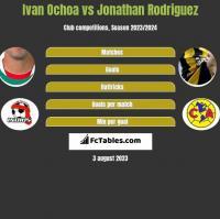 Ivan Ochoa vs Jonathan Rodriguez h2h player stats