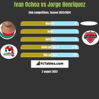 Ivan Ochoa vs Jorge Henriquez h2h player stats