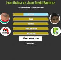 Ivan Ochoa vs Jose David Ramirez h2h player stats