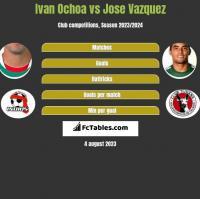 Ivan Ochoa vs Jose Vazquez h2h player stats
