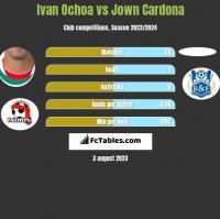 Ivan Ochoa vs Jown Cardona h2h player stats