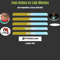 Ivan Ochoa vs Luis Montes h2h player stats