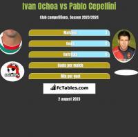 Ivan Ochoa vs Pablo Cepellini h2h player stats