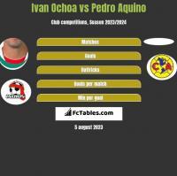 Ivan Ochoa vs Pedro Aquino h2h player stats