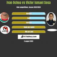 Ivan Ochoa vs Victor Ismael Sosa h2h player stats
