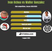 Ivan Ochoa vs Walter Gonzalez h2h player stats