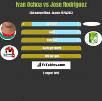 Ivan Ochoa vs Jose Rodriguez h2h player stats