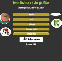 Ivan Ochoa vs Jorge Diaz h2h player stats