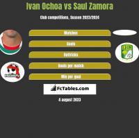 Ivan Ochoa vs Saul Zamora h2h player stats