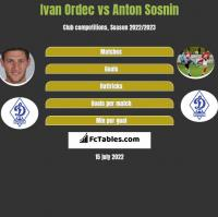 Ivan Ordec vs Anton Sosnin h2h player stats