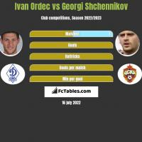 Iwan Ordeć vs Gieorgij Szczennikow h2h player stats