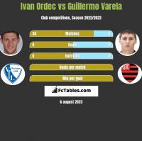 Iwan Ordeć vs Guillermo Varela h2h player stats