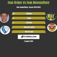 Ivan Ordec vs Ivan Novoseltsev h2h player stats