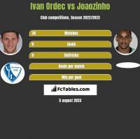 Ivan Ordec vs Joaozinho h2h player stats