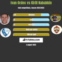 Iwan Ordeć vs Kirył Nababkin h2h player stats