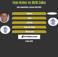 Ivan Ordec vs Kirill Zaika h2h player stats