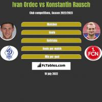 Ivan Ordec vs Konstantin Rausch h2h player stats
