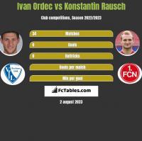 Iwan Ordeć vs Konstantin Rausch h2h player stats