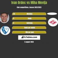 Ivan Ordec vs Miha Mevlja h2h player stats