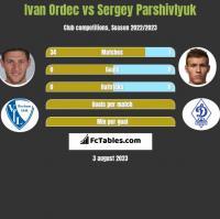 Ivan Ordec vs Sergey Parshivlyuk h2h player stats