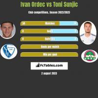 Ivan Ordec vs Toni Sunjic h2h player stats