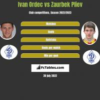 Ivan Ordec vs Zaurbek Pliev h2h player stats