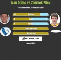 Iwan Ordeć vs Zaurbek Pliev h2h player stats