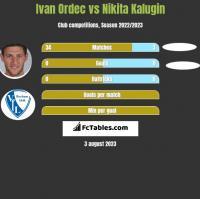 Ivan Ordec vs Nikita Kalugin h2h player stats