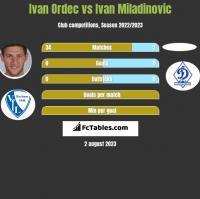 Ivan Ordec vs Ivan Miladinovic h2h player stats