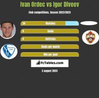 Iwan Ordeć vs Igor Diveev h2h player stats